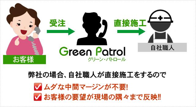 グリーン・パトロールの外壁塗装は品質で勝負!
